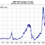 The S&P 500, priced in ounces of gold.