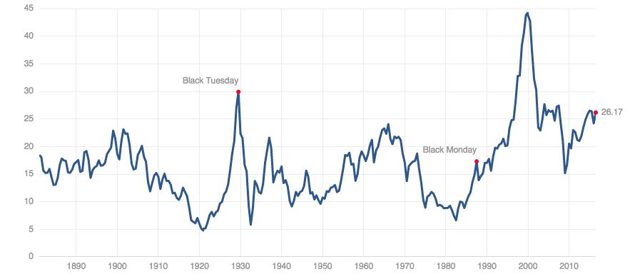 "The ""CAPE"" or ""Shiller PE"" ratio of the U.S. stock market. This is a 10-year average of price-to-earnings ratio for the entire S&P 500 index."